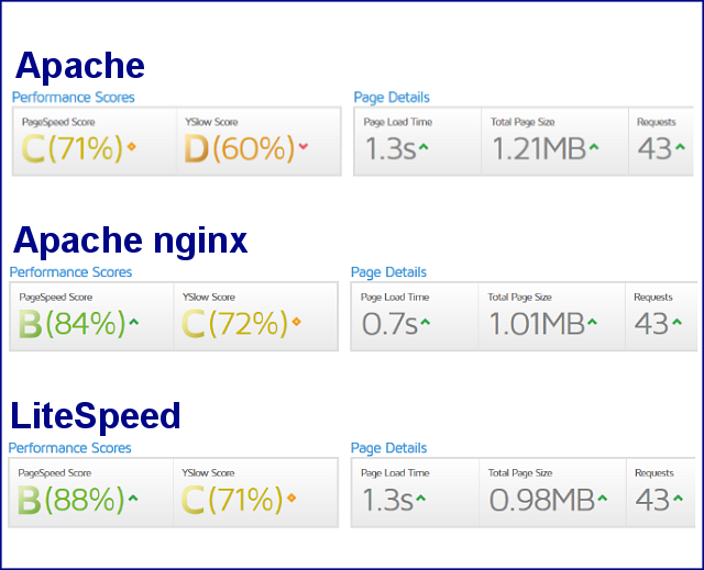 Ускорение сайта на WordPress: тест веб-серверов