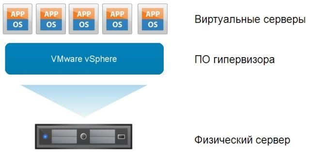 Схема виртуализации серверов