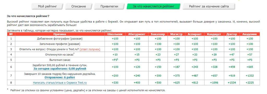 Рейтинг на Текст.ру