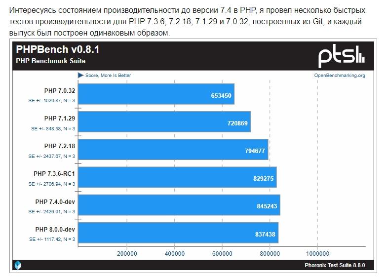 Скорость PHP 7.4